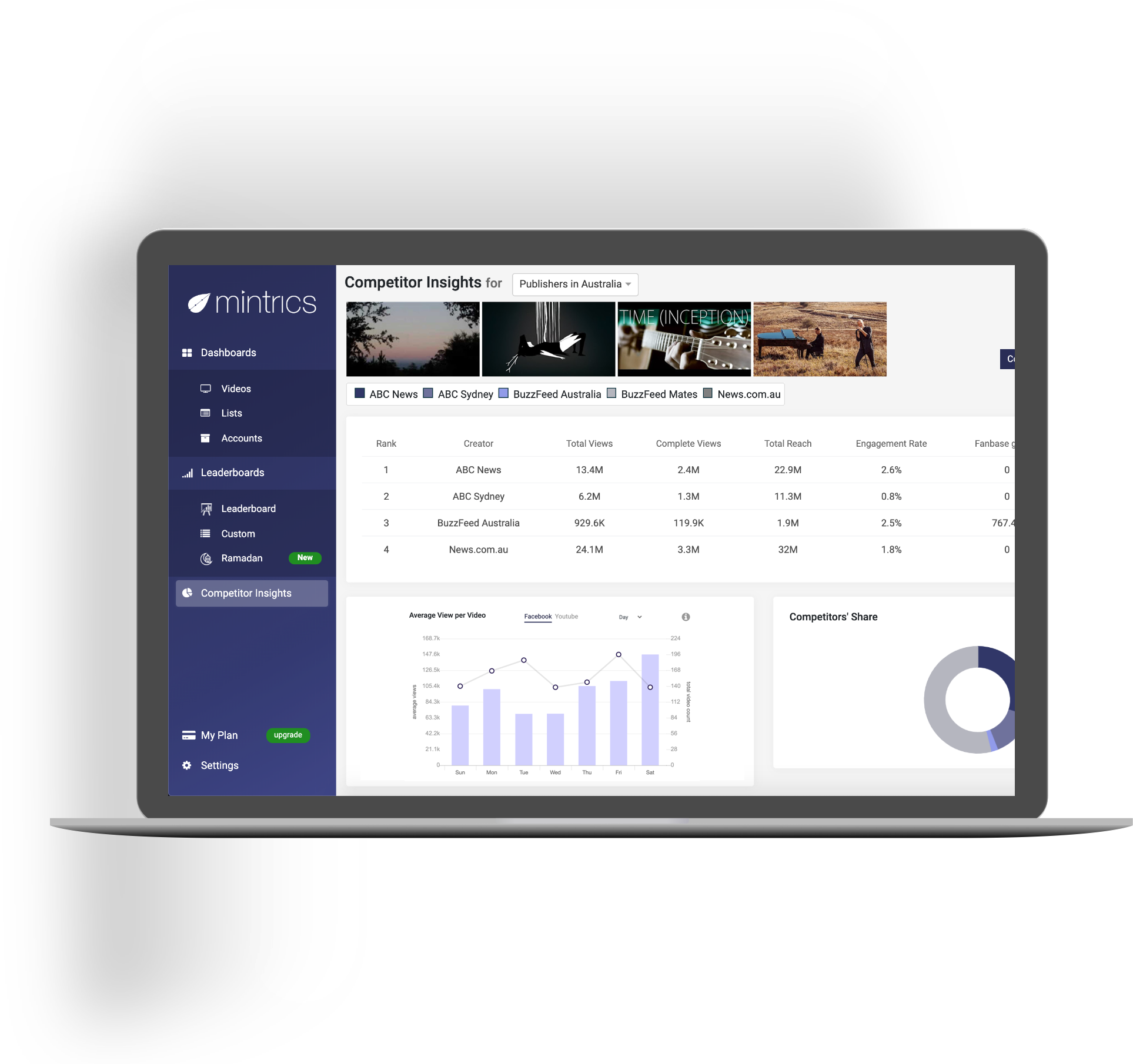 Mintrics | Video Analytics Dashboard For Facebook & YouTube